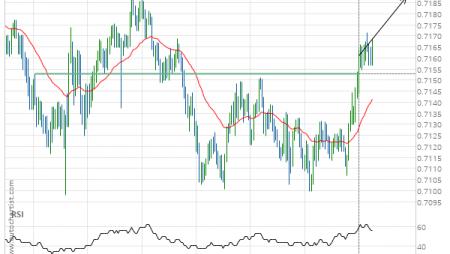 NZD/USD up to 0.7188
