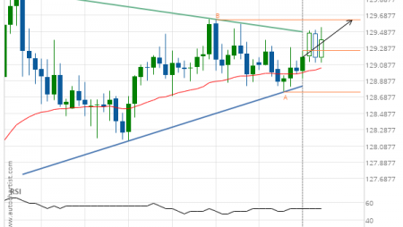 EUR/JPY up to 129.6360