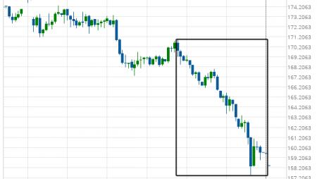 US T-Bond excessive bearish movement