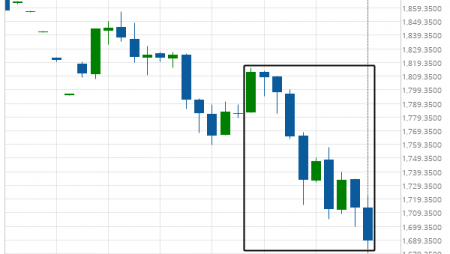 Gold Front Month excessive bearish movement