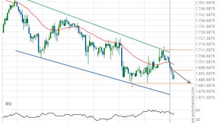 Gold Front Month down to 1683.0000