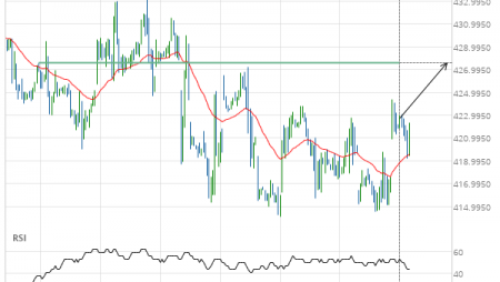 Soybean Meal up to 427.6000