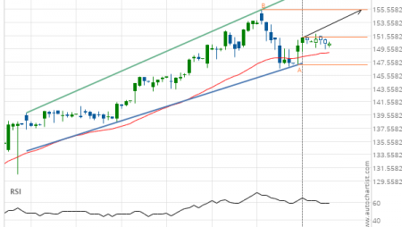 Jpmorgan Chase & Co. (JPM) up to 155.48