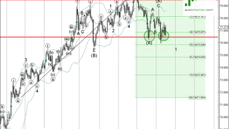 Trade of the Day: NZD/JPY