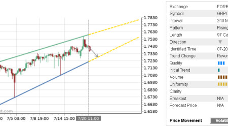 Trade of the Day: GBP/CAD