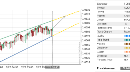 Trade of the Day: AUD/NZD