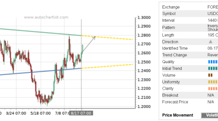 Trade of the Day: USD/CAD