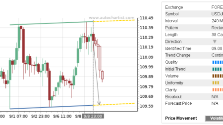 Trade of the Day: USD/JPY