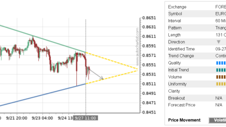 Trade of the Day: EUR/GBP